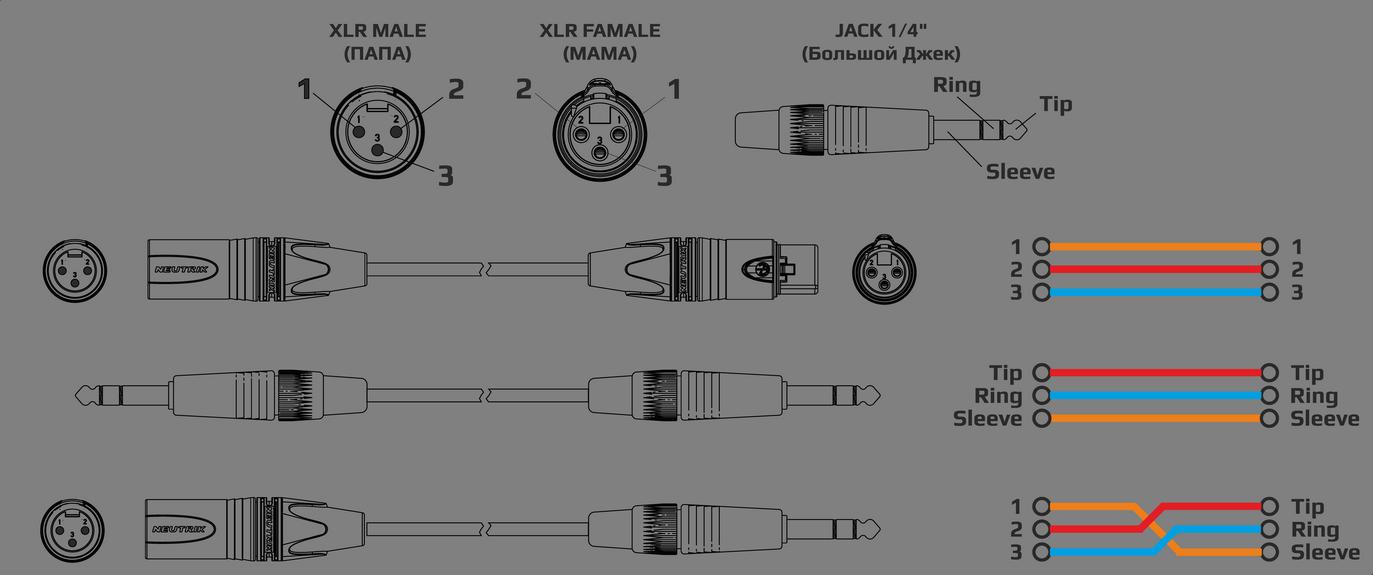 Схема распайки банансных кабелей