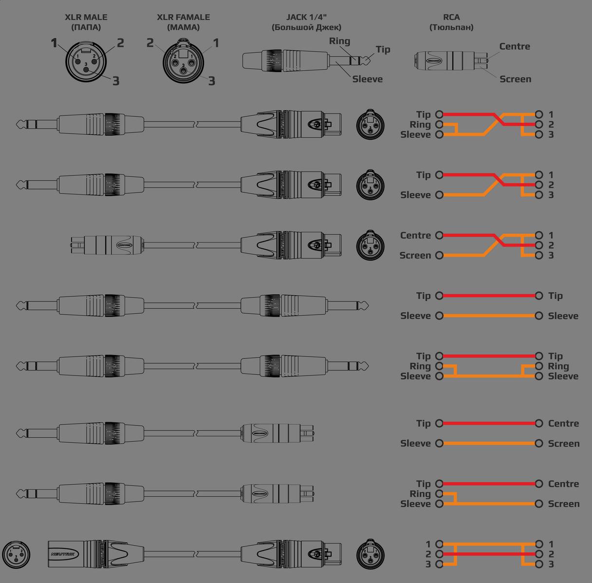 Схемы распайки небалансных кабелей